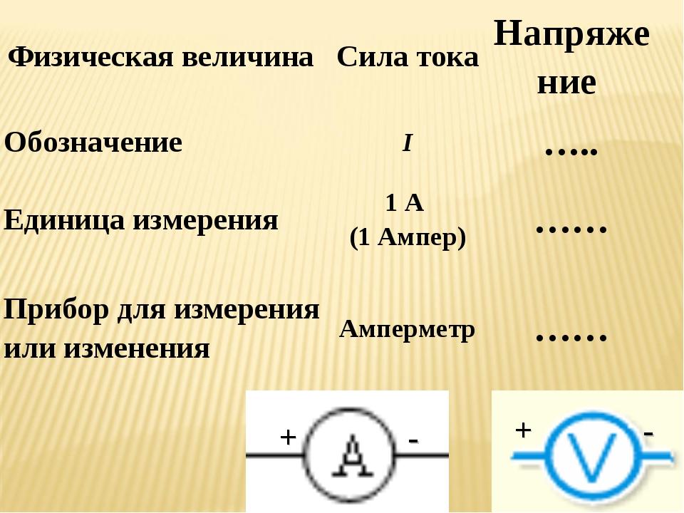 Как перевести ватты в амперы