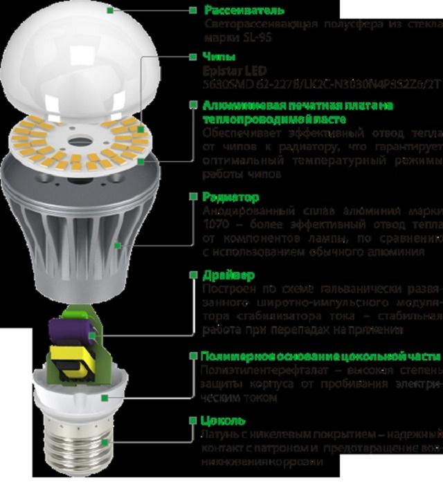 Источники света для детской комнаты