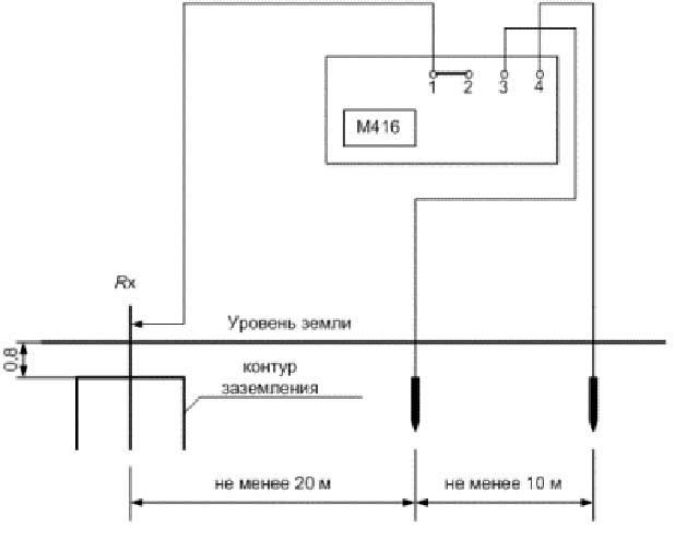 Способы измерения сопротивления заземления