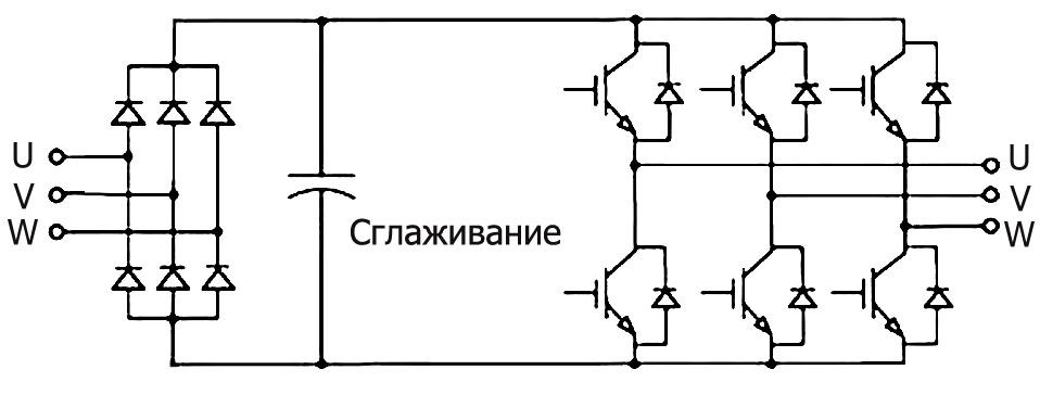 Устройство плавного пуска или преобразователь частоты. в чем отличие?