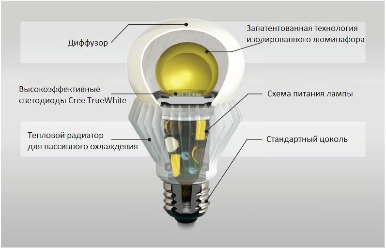 Особенности монтажа источников света