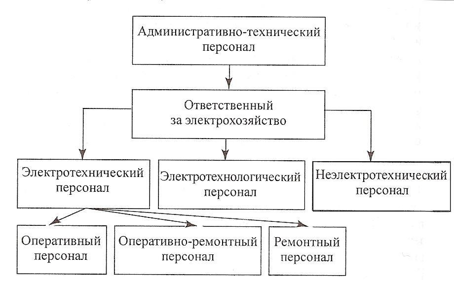 Определение неэлектротехническго персонала. перечень должностей для присвоения 1 и 2 группы электробезопасности
