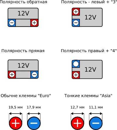 Как определить прямая или обратная полярность аккумулятора