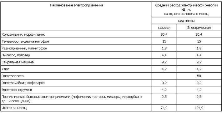 Москва норматив потребления электроэнергии квартира на 1 человека без счетчика с 2020