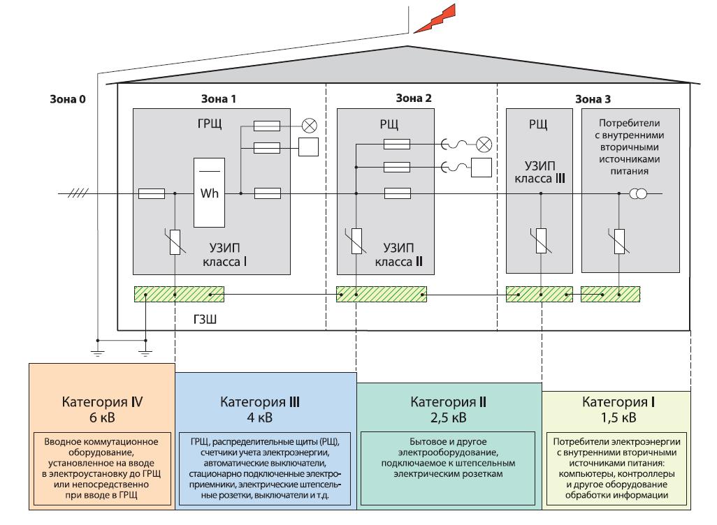 Защита сети 220 вольт от перенапряжения — как защитить электроприборы в вашем доме?
