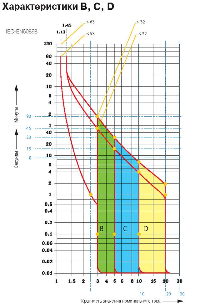 Что такое время токовые характеристики автоматических выключателей