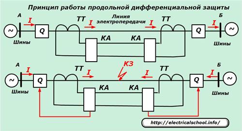 Защита трансформаторов распределительных сетей - дифференциальная токовая защита