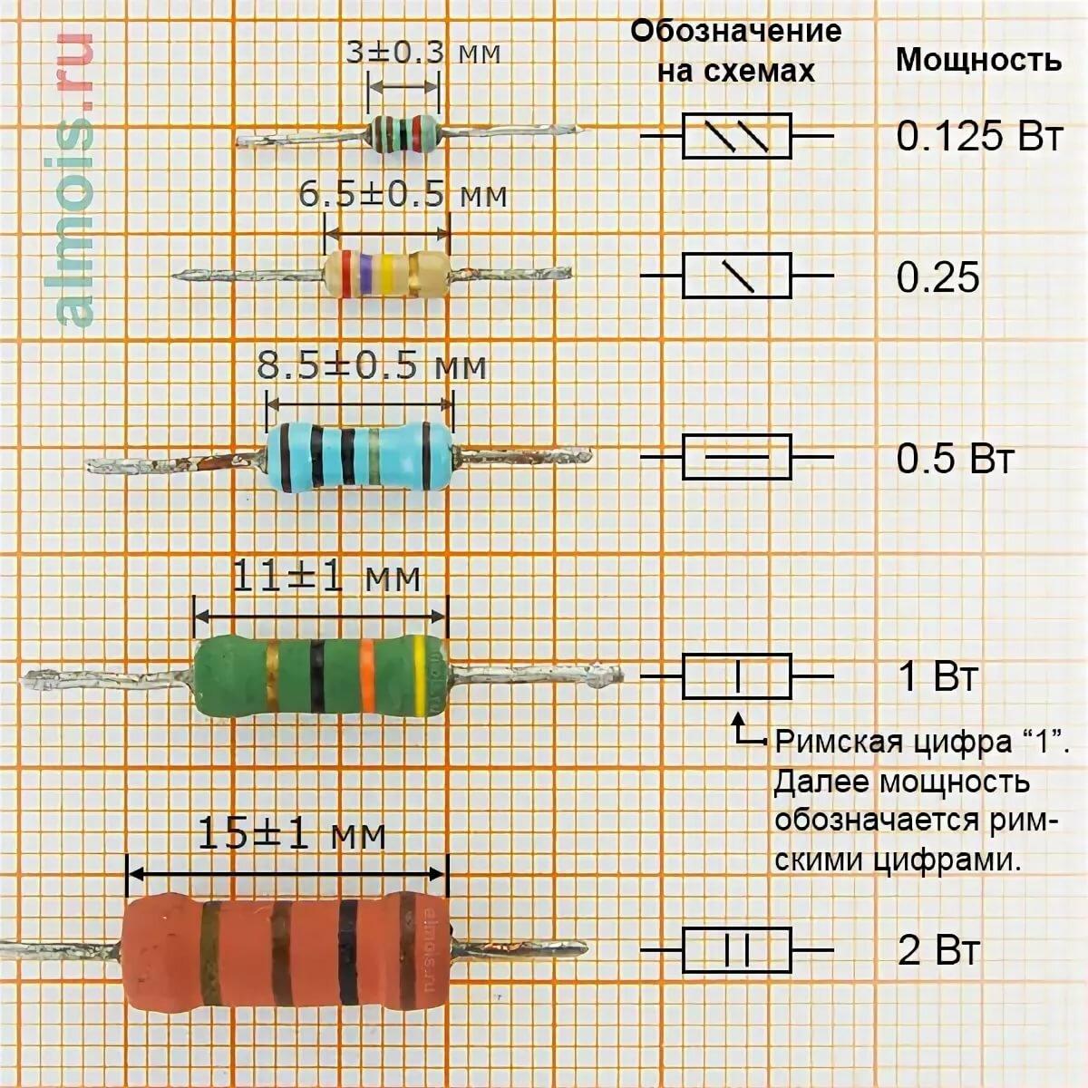 Маркировка резисторов: цветовая, кодовая