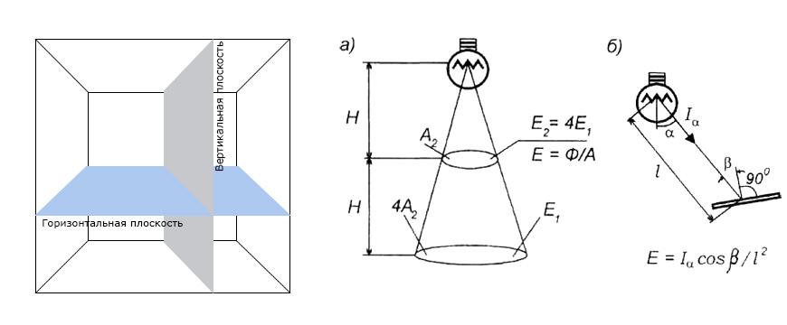 Что представляет собой световой поток и в чем он измеряется?