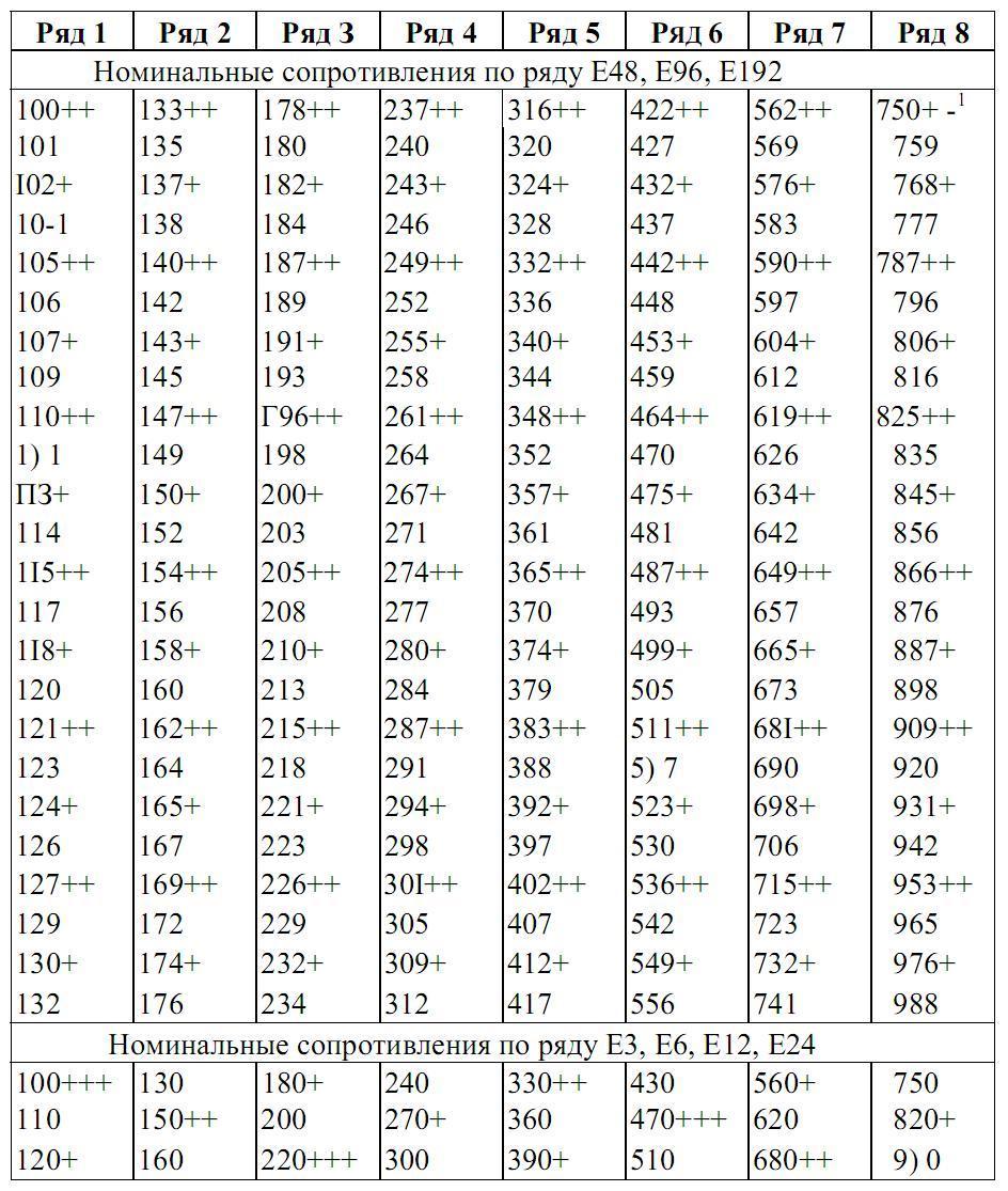 Справочник номинальных значений сопротивлений резисторов. ряды номиналов радиодеталей