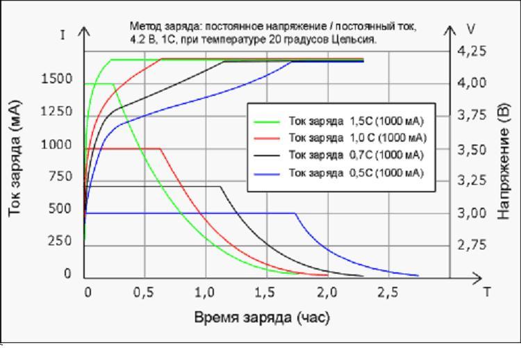 Напряжение автомобильного аккумулятора – оптимальные значения