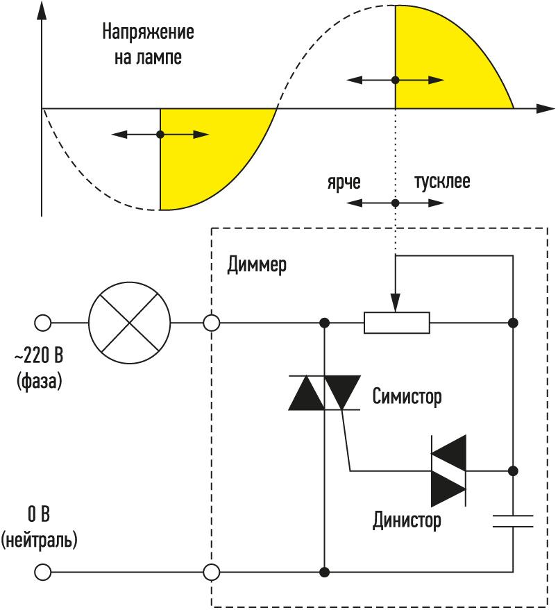 Простая схема диммера на 220в для сборки своими руками