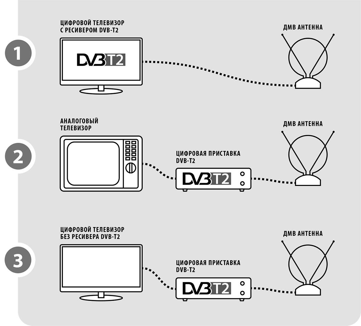 Будет ли показывать цифровое телевидение без антенны?