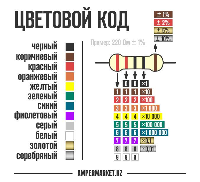 Декодер цветовой маркировки резисторов