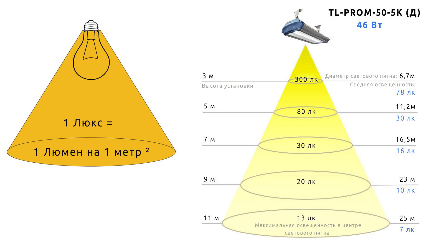 Методы и формулы для расчета наружного освещения