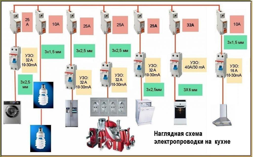 Выбор кабеля для электроплиты и варочной панели по типу и сечению