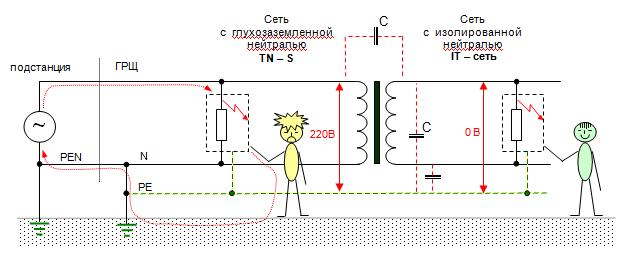 Системы заземления и их схемы подключения