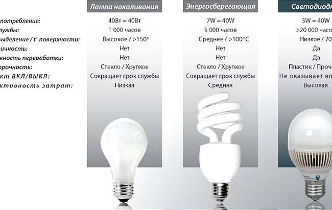 Виды освещения: преимущества и недостатки