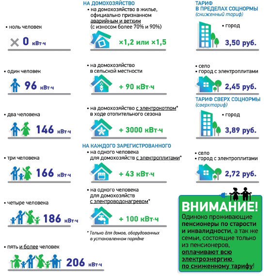 Хозяевам московских квартир без счетчика запретили платить за свет по нормативам