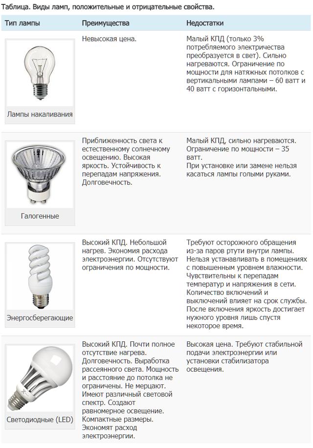 Подвесные светильники – новомодное решение для красивых интерьеров