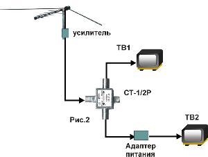 Как подключить две антенны к одному телевизору