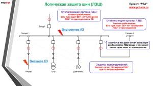 Защита и автоматика мощного синхронного двигателя 6(10) кв