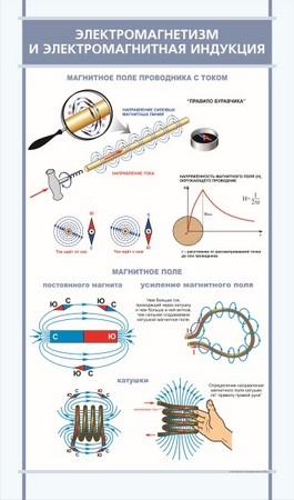 Закон электромагнитной индукции. вихревое электрическое поле.