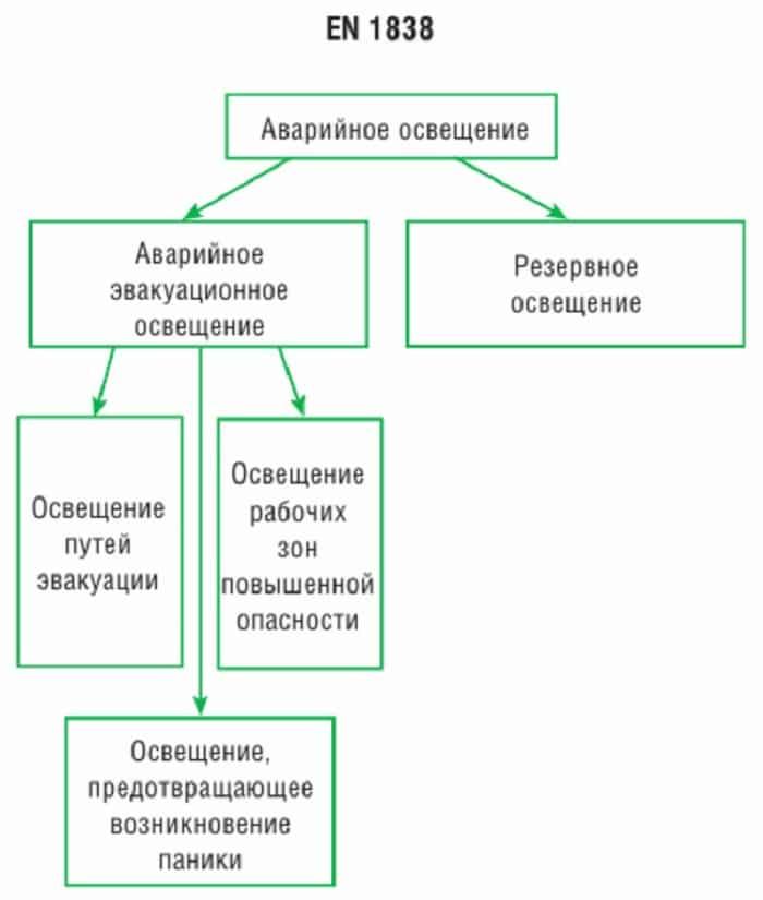 Виды и требования к аварийному освещению по сп 52.13330 и пуэ