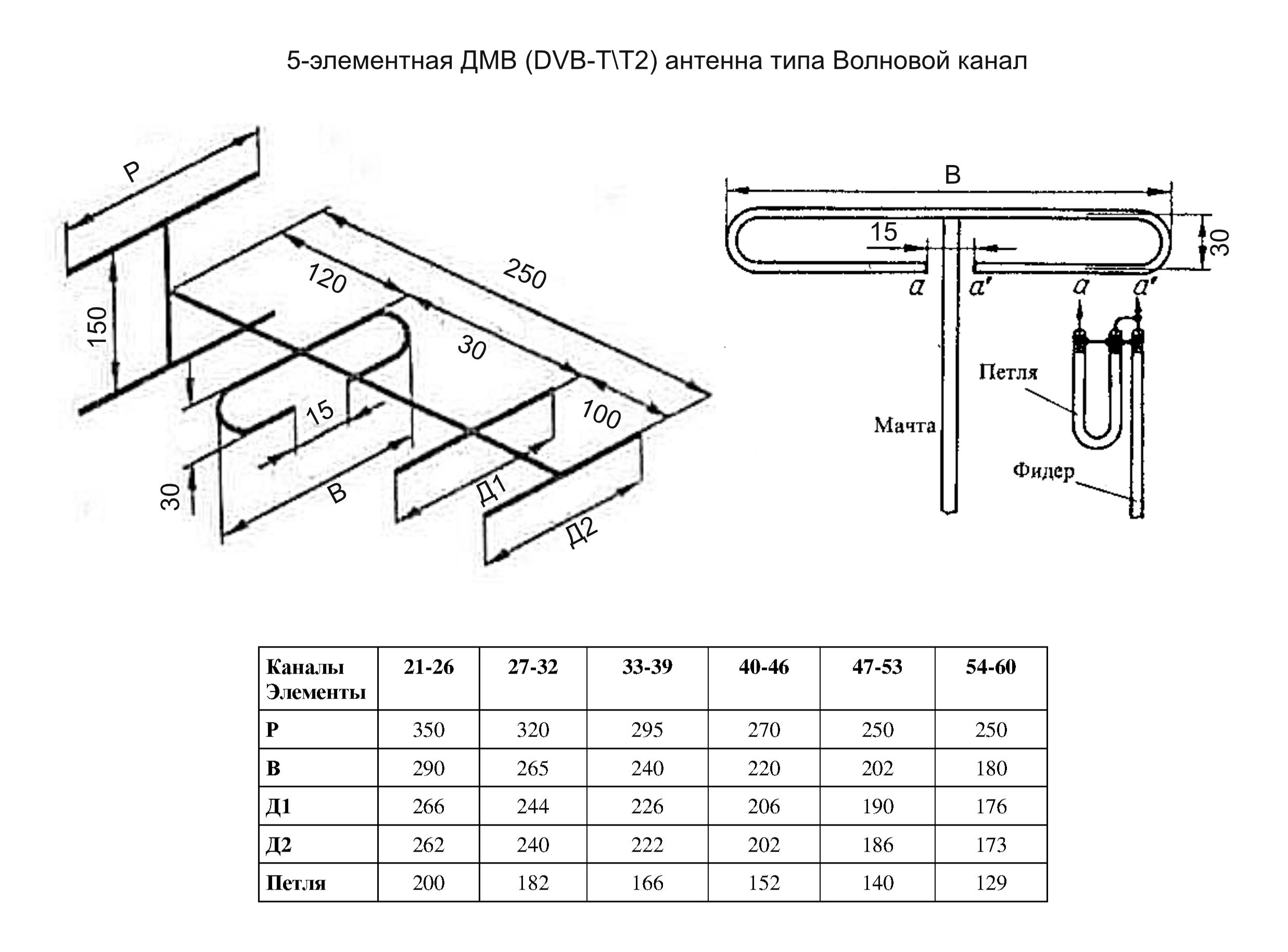 Телевизионные антенны для приема тв-сигналов в дециметровом диапазоне.