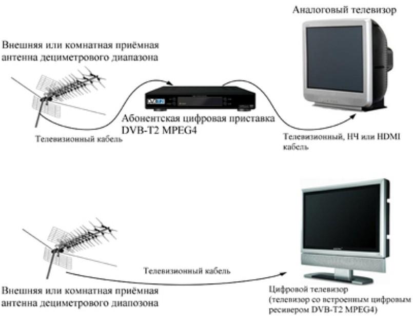 Какая антенна нужна для цифрового тв?