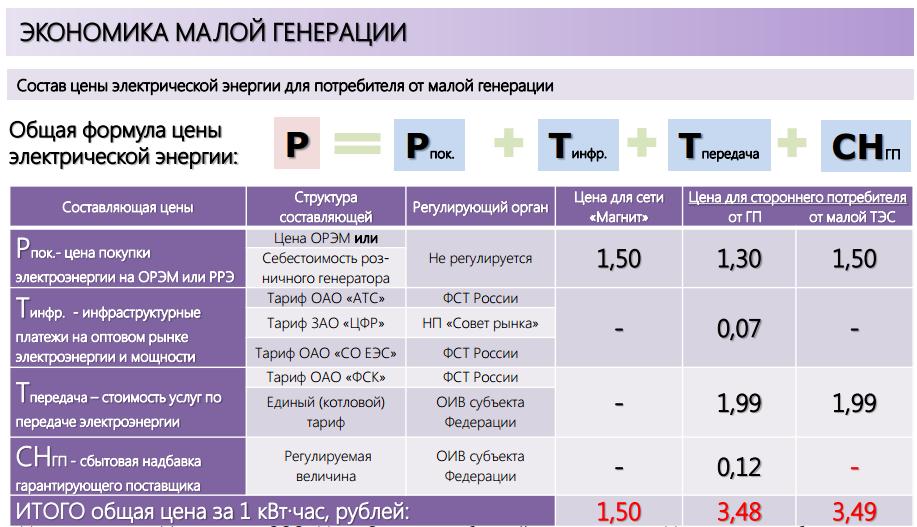 Выбор ценовой категории электроэнергии