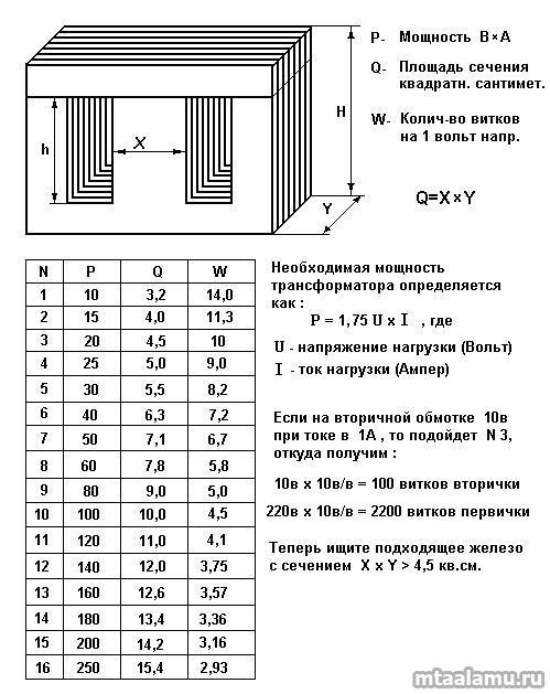 Расчет обмоток трансформатора и его сердечника. расчет трансформатора