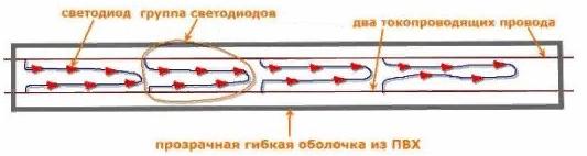 Контроллер светового шнура