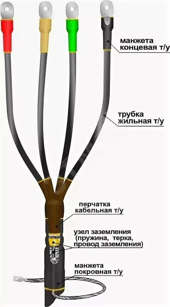 Описание концевой термоусаживаемой кабельной муфты