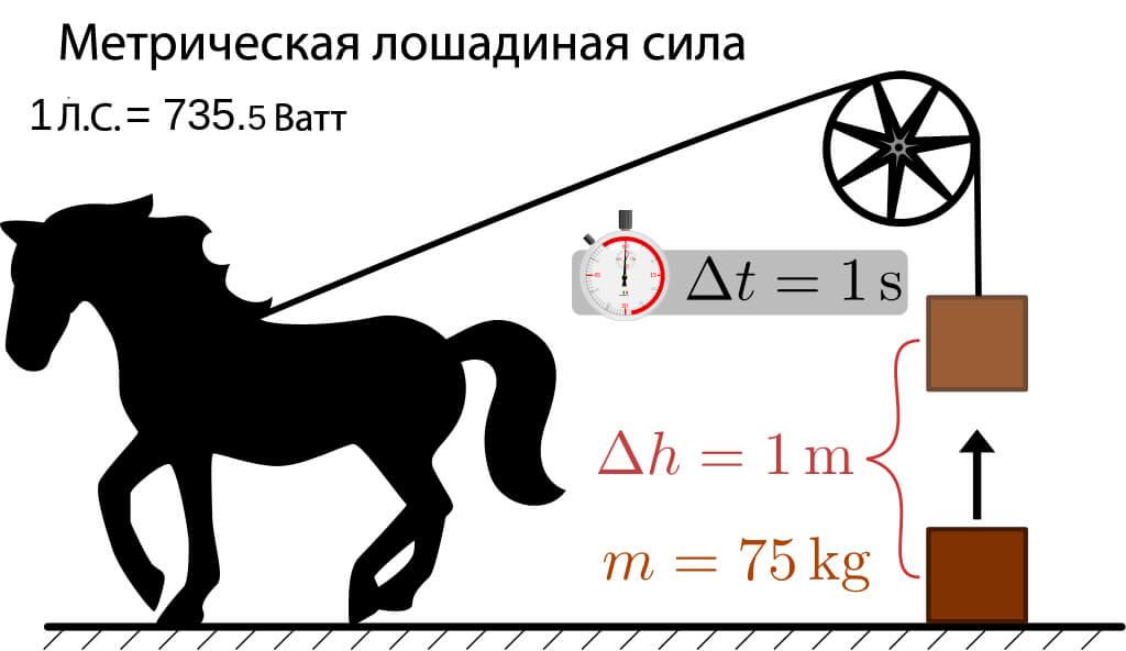 Онлайн калькулятор перевода квт в лс