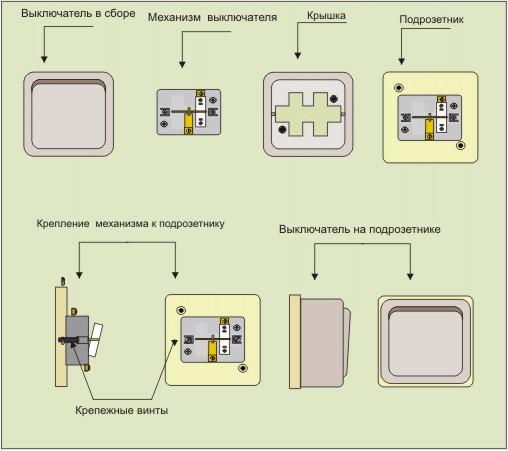 Разборка выключателя для света своими руками — пошаговый процесс