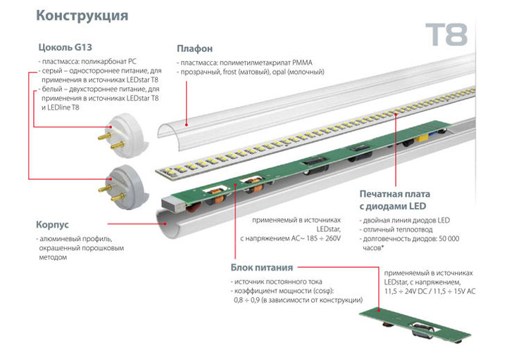 Виды светодиодных ламп освещения и их характеристики