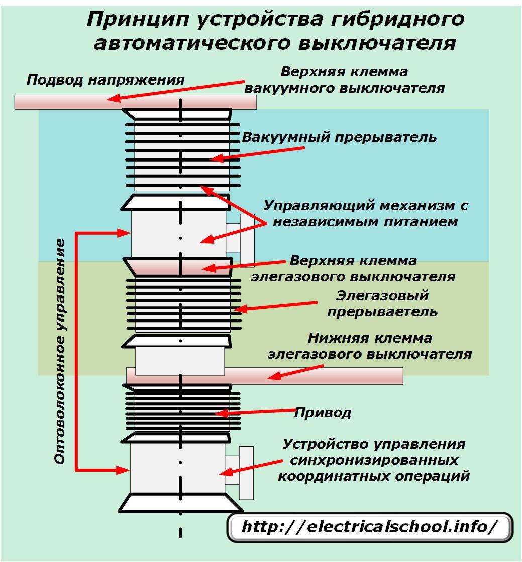 Элегазовый силовой выключатель