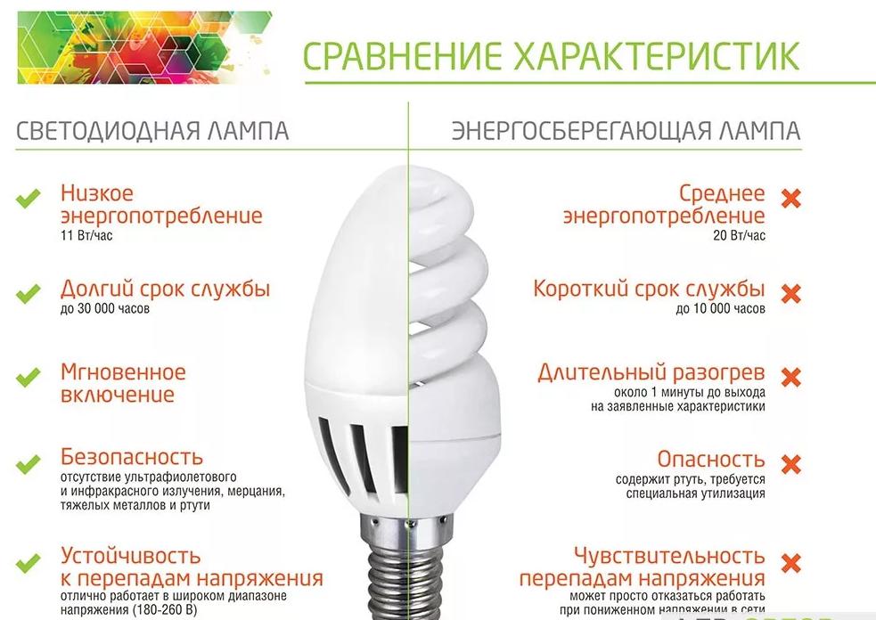Характеристика, виды и выбор энергосберегающей лампы (эсл)