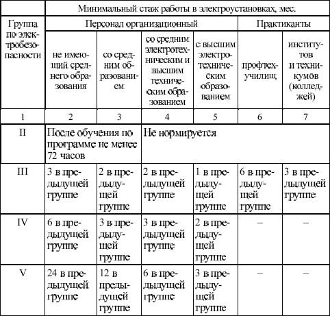 Правила и порядок присвоения 2 группы допуска по электробезопасности – документы, требования