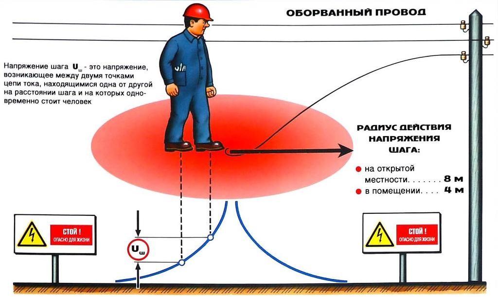 Что такое шаговое напряжение и в чем его опасность