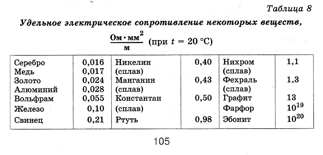Удельное сопротивление металлов. таблица