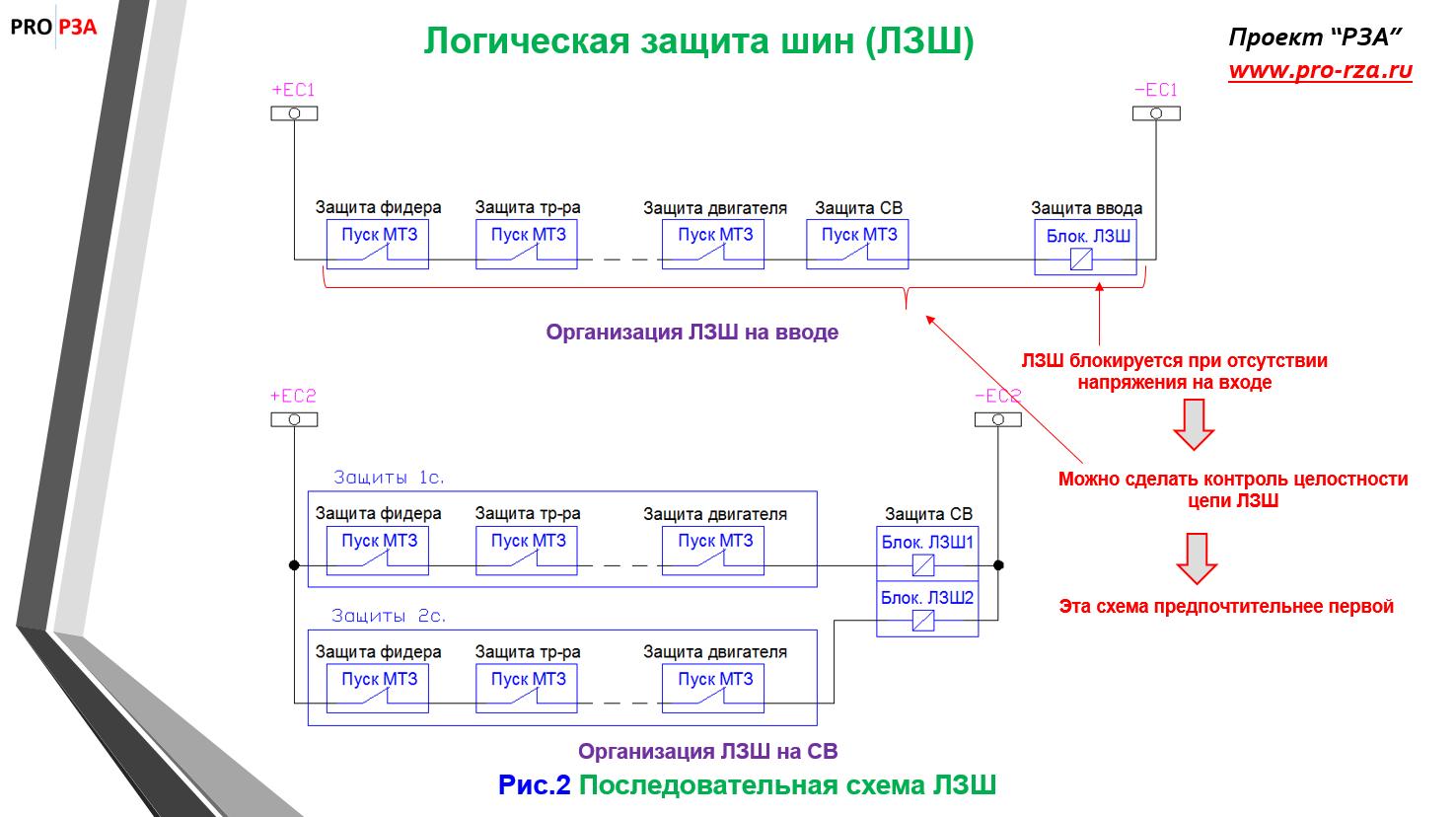 Логические схемы и элементы в терминалах релейной защиты