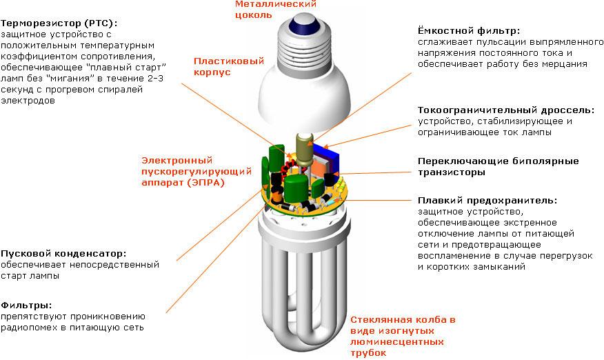 Как из электронного балласта сделать блок питания. блок питания: что можно сделать из энергосберегающей лампы