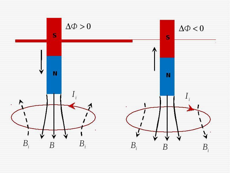 Электромагнитная индукция. явление электромагнитной индукции заключается в возникновении электрического тока в замкнутом проводящем контуре под действием. - презентация