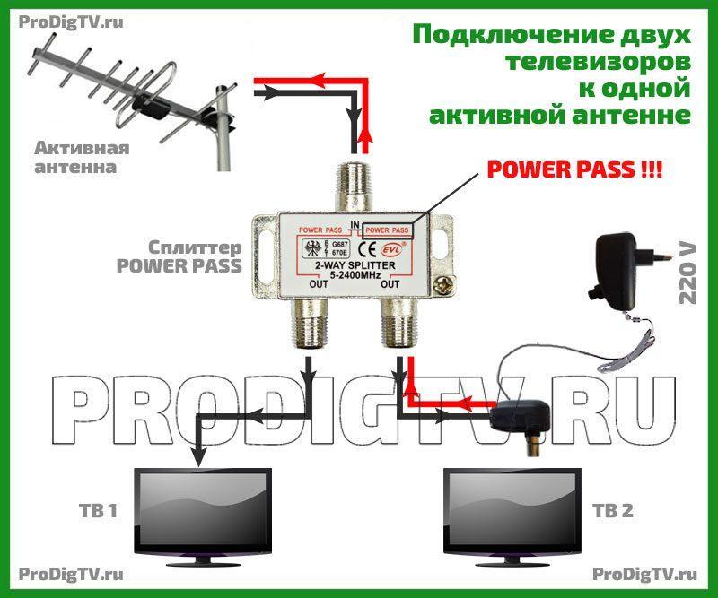 Подключить телевизор к триколор тв: сколько устройств можно соединить с тарелкой, а также нюансы процесса