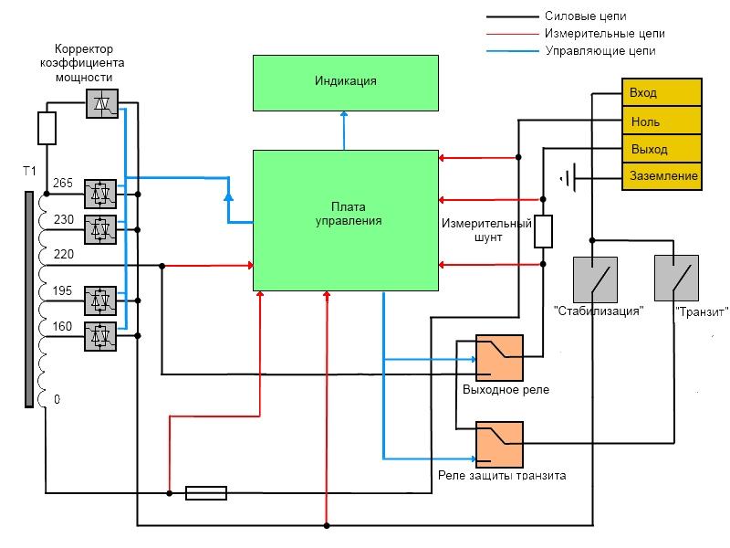 Как сделать генератор своими руками?
