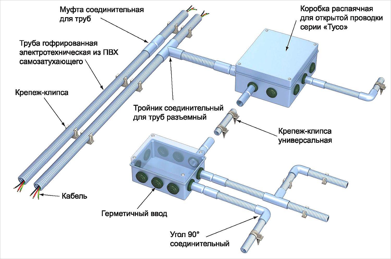 Особенности монтажа гофры для кабеля