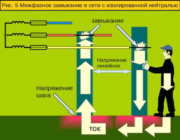 Задача и особенности заземления трансформаторов.