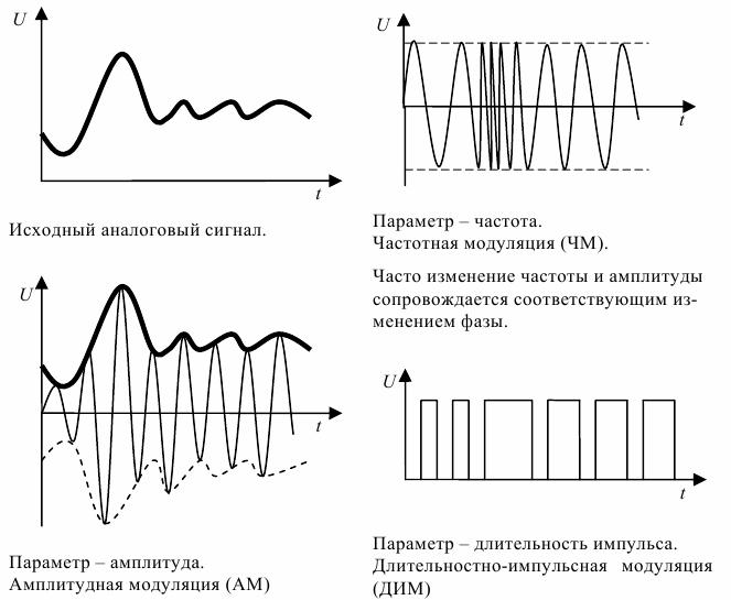 Виды сигналов: аналоговый, цифровой, дискретный